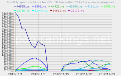 November 2012 Turkey SpamRankings.net from CBL data