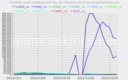 October 2012 Belgium SpamRankings.net from CBL data